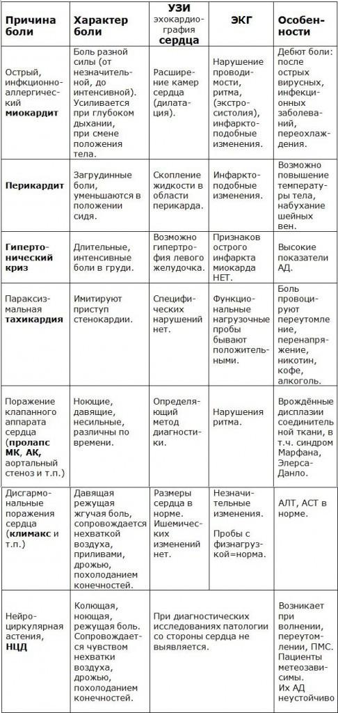 kardialnye-boli-v-grudnoi-kletke-pri3-486x1024