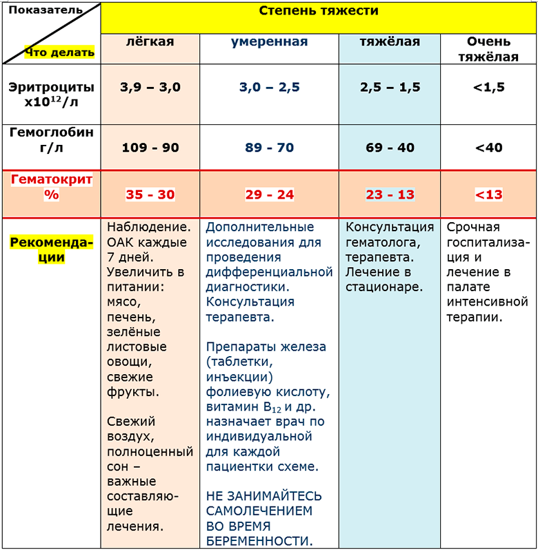 таблица гематокрита