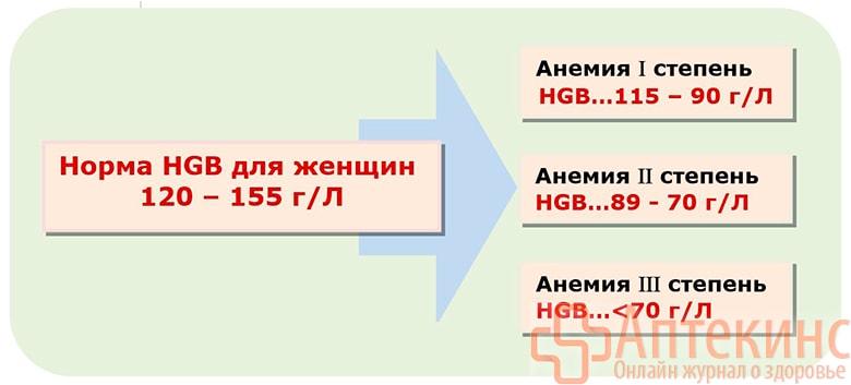 Симптомы анемии у женщины таблица
