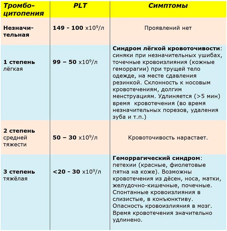 Симптомы снижения тромбоцитов в крови