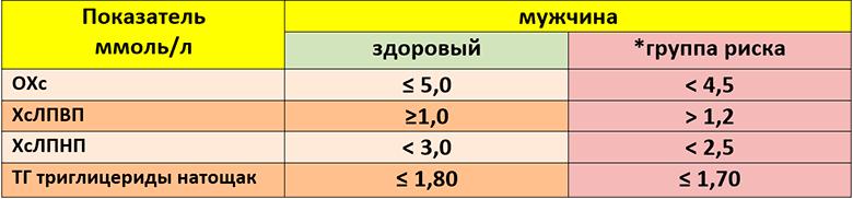 Kholesterin-Norma-u-muzhchin-table-1