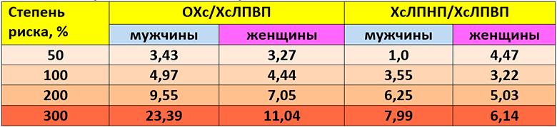 Kholesterin-Norma-u-muzhchin-table-2