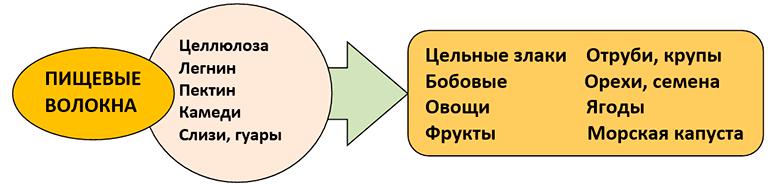 holesterin-snizhajushhie-produkty-table-2