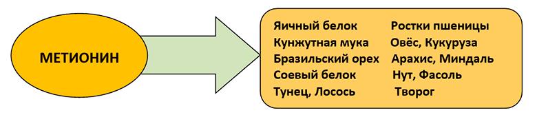 holesterin-snizhajushhie-produkty-table-4