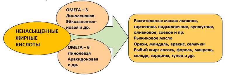 holesterin-snizhajushhie-produkty-table-5
