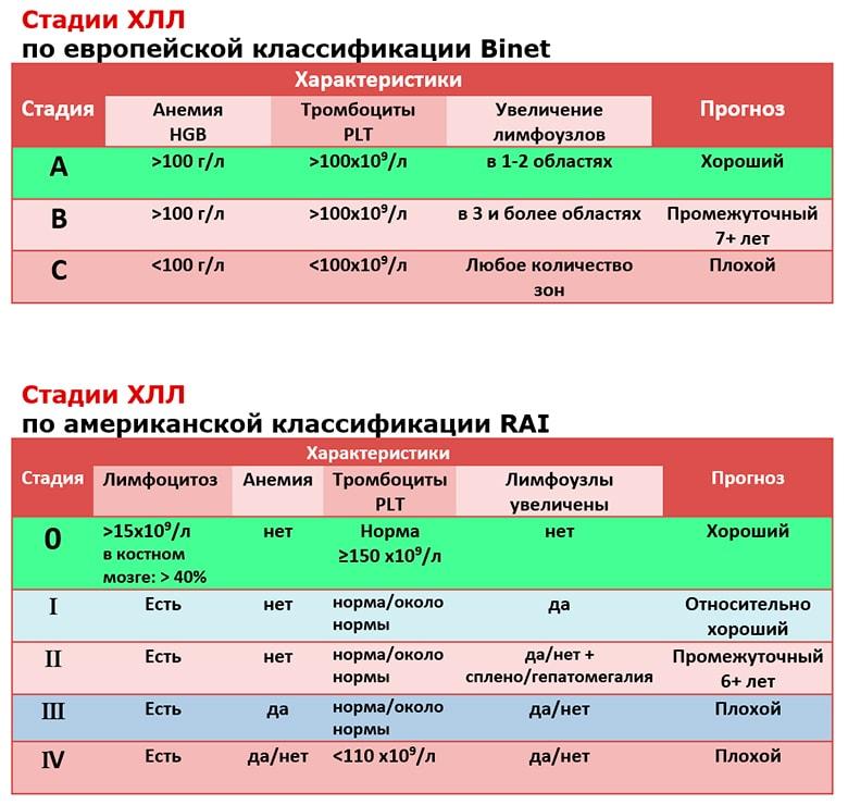 Лимфолейкоз хронический