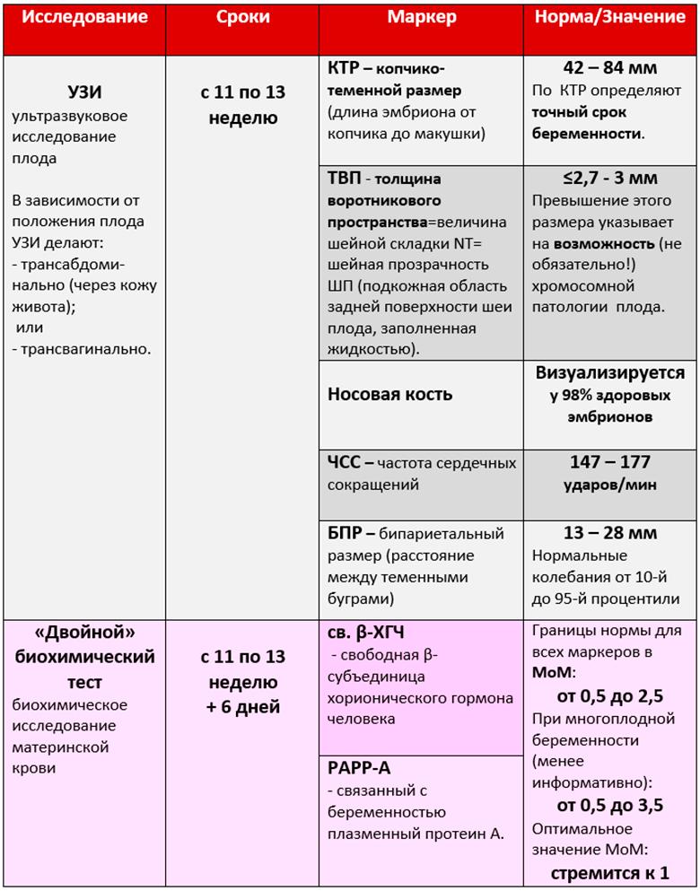 Пренатальный скрининг 1 триместра, сроки/нормы – таблица.