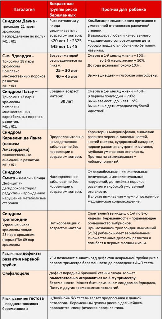 Какие патологии выявляет первый скрининг – таблица