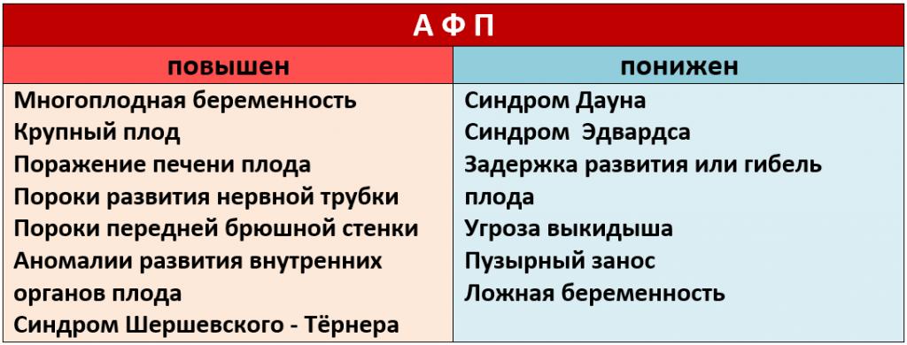 Таблица результатов анализа на альфа фетопротеин