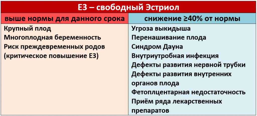 Таблица результатов Свободного Эстриола