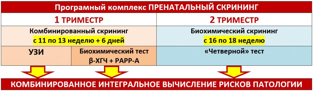 Схема проведения пренатального скрининга