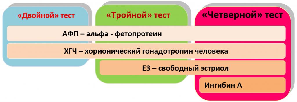 Маркеры биохимических тестов скрининга