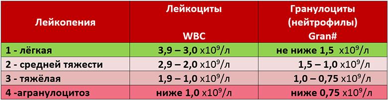 Таблица степеней лейкопении