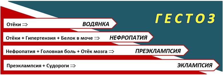 формы токсикоза