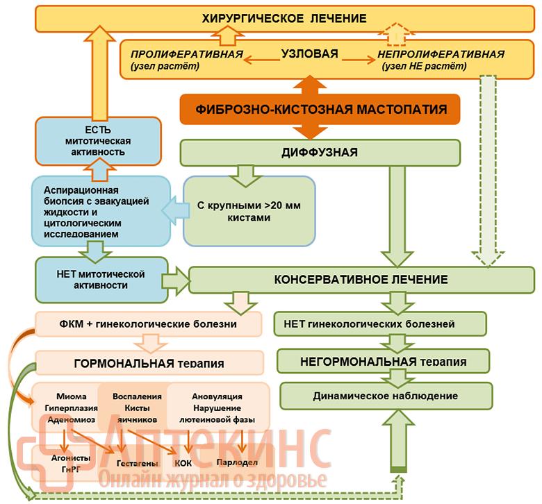 Схема лечения ФКМ