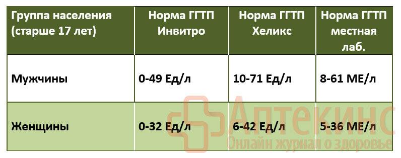 Нормы ГГТП таблица