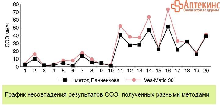 Значения СОЭ разными методами – график