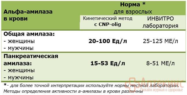 Норма альфа-амилазы в крови  - таблица